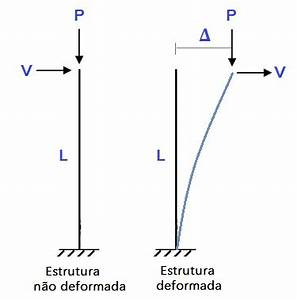 Delta P Berechnen : estruturas de n s fixos e n s m veis aplica o do p delta ~ Themetempest.com Abrechnung