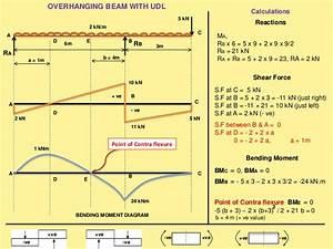 Sfd  U0026 Bmd Shear Force  U0026 Bending Moment Diagram