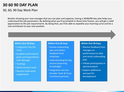 retail banker 30 60 90 day plan powerpoint template sketchbubble