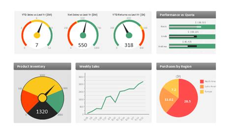sales manager dashboard conceptdraw pro inventory dashboard kpi