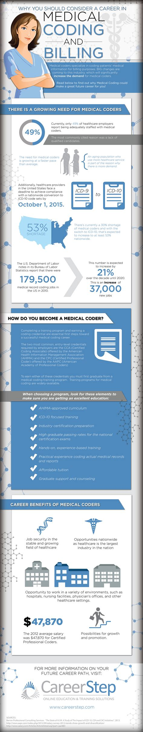 Understanding medical billing codes and how to check them. Infographic: Medical Coding & Billing Career Info & Job Outlook - Career Step Blog