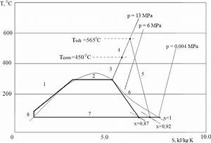 Thermodynamic Cycle In The Combined Nuclear