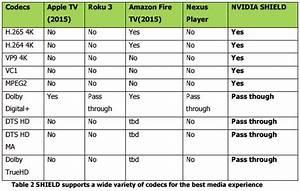 Nvidia Shield Android Tv Vs Apple Tv Vs Roku 3 Vs Fire Tv