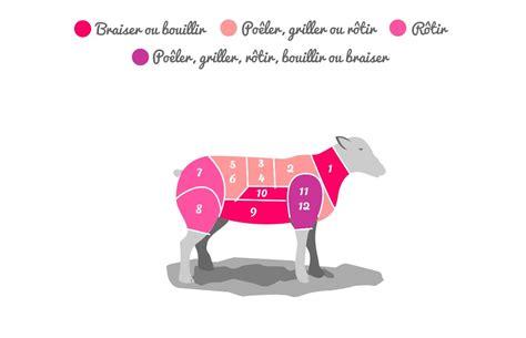 comment cuisiner une aule d agneau la viande de boeuf de porc de veau et d 39 agneau morceaux