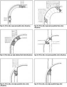 radius design developing curb r designs based on curb radius
