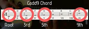 8 Beautiful C Major Chord Shapes On Guitar     And How To
