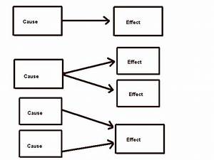 Cause And Effect Chain Graphic Organizer | www.pixshark ...
