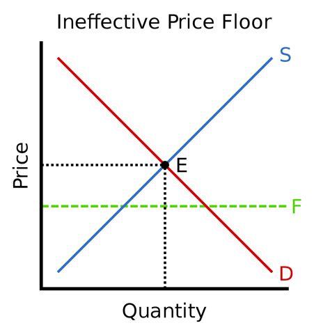 Price Floor Wikipedia