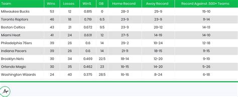 NBA season restart: Key dates, team schedules, odds to ...