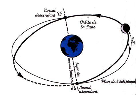 Rotation Synchrone De La Lune Autour De La Terre by Influences