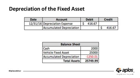 depreciation of fixed asset tracking church fixed assets