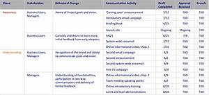 Best photos of internal communication plan templates for Change management communication template
