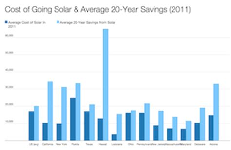 what are the advantages of solar energy cost of solar