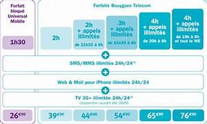 Comparaison Forfait Internet : roower un blog qui parle comme un geek de l 39 high tech ~ Medecine-chirurgie-esthetiques.com Avis de Voitures