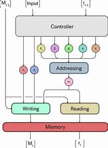 Neural Turing Machine Definition