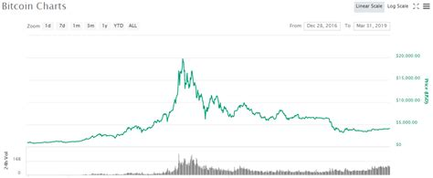 bitcoin price predictions     icodog