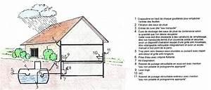 Système De Récupération D Eau De Pluie : la r cup ration de l eau de pluie batiburo ~ Dailycaller-alerts.com Idées de Décoration