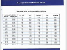 Counterbore Chart