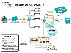 Agentless Deployment Web Jpg  640 U00d7480