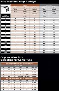 Electrical Wire Size Chart