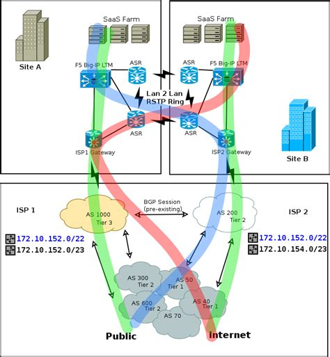 routing - Multihomed Internet edge without BGP ...