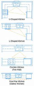 Kitchen Shape  U0026 Cabinet Placement For A Smooth Functioning