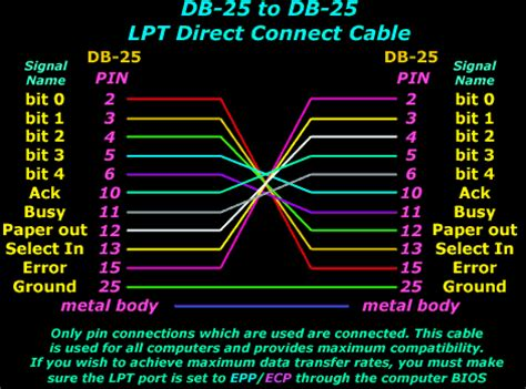 Parallel Direct Cable Connection Cabling Tips For Network