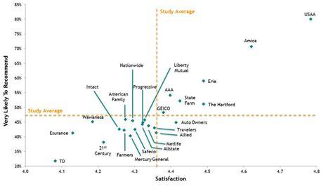 Market Force Study Shows Usaa Auto Insurance Ranks No. 1