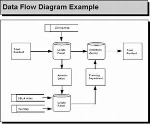 Case Study With Data Flow Diagram Of Inventory