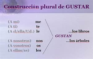 Ar Chart In Spanish Spa 1101 F08