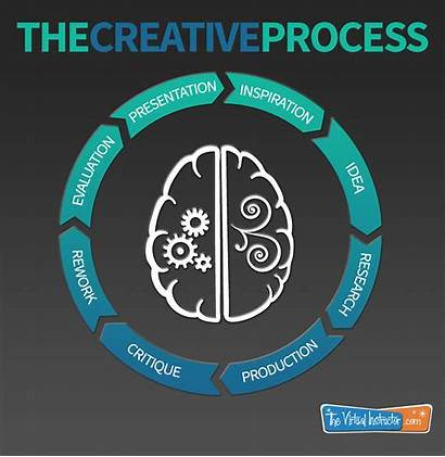 Process Creative Infographic Thinking Steps Creativity Thevirtualinstructor