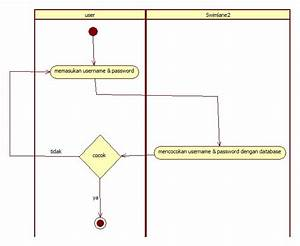 Ine Tweety  Membuat Activity Diagram Dari Use Case
