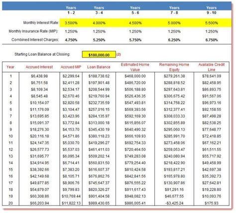 mortgage calculator mortgage calculator reverse mortgage