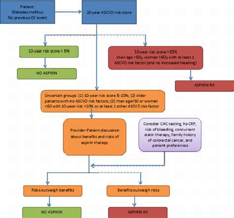 flow diagram   patients  diabetes