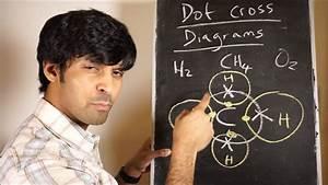 Dot Cross Diagrams For Covalent Bonds