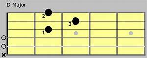 How To Play The Five Basic Major Chords  Video Lesson