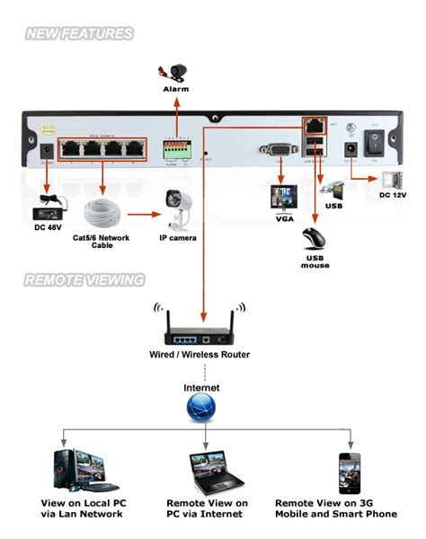 can i connect any alarm system with my cctv dvr quora