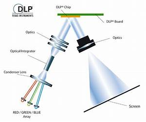 A Typical Dlp Pico Projector System Diagram