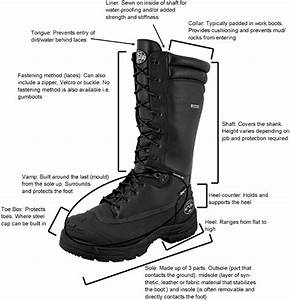 Wiring Diagram Database  Parts Of A Boot Diagram