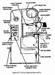How To Use A Band Saw From American Machine Tools Corp