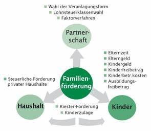 Steuern Sparen Heirat : familienf rderung dr schuhmann gruppe steuerberater und rechtsanwalt ~ Frokenaadalensverden.com Haus und Dekorationen