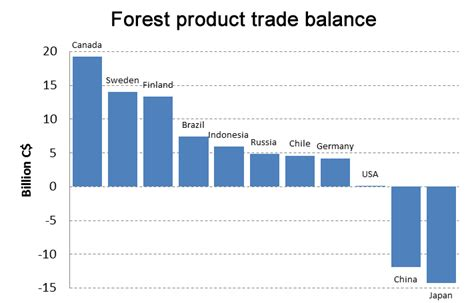 forest trading overview of canada s forest industry resources