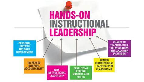 hands  instructional leadership  progressive teacher
