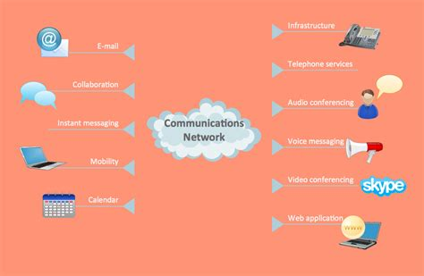 computers  communications solution conceptdrawcom