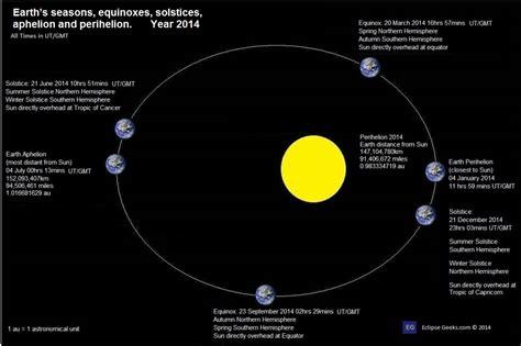earth perihelion december solstice winter solstice