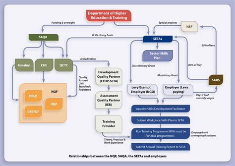 institutional  policy landscape  ecd