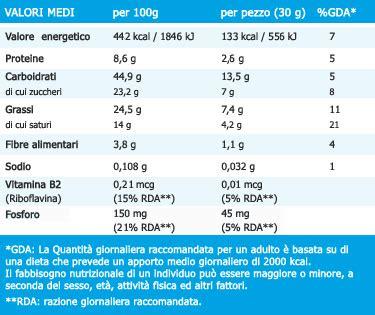 le calorie degli alimenti tabella tabelle nutrizionali degli alimenti farmaciauno it