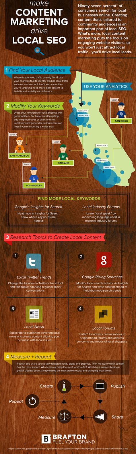 local seo marketing 4 on site optimization tips for local seo to help you rank