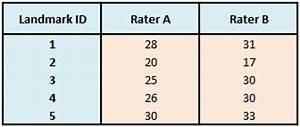Interrater Reliabilität Berechnen : reliabilit t und bereinstimmungsma e in der zahnheilkunde und kieferorthop die phimea ~ Themetempest.com Abrechnung