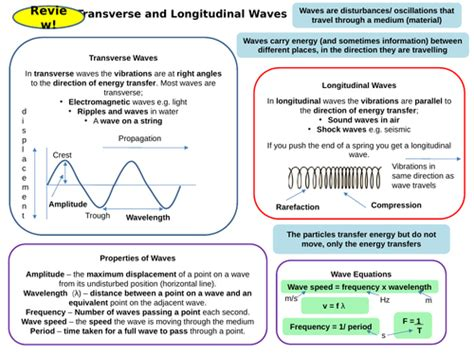 Waves Topic 6 Part 1 Active Revision Card Activities For New Aqa Physics Gcse By Luluteacher